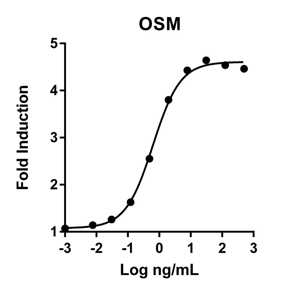 The activity was determined by the dosedependent stimulation of the proliferation of human TF-1 cells (human erythroleukemic indicator cell line) using Promega CellTiter96® Aqueous Non-Radioactive Cell Proliferation Assay.