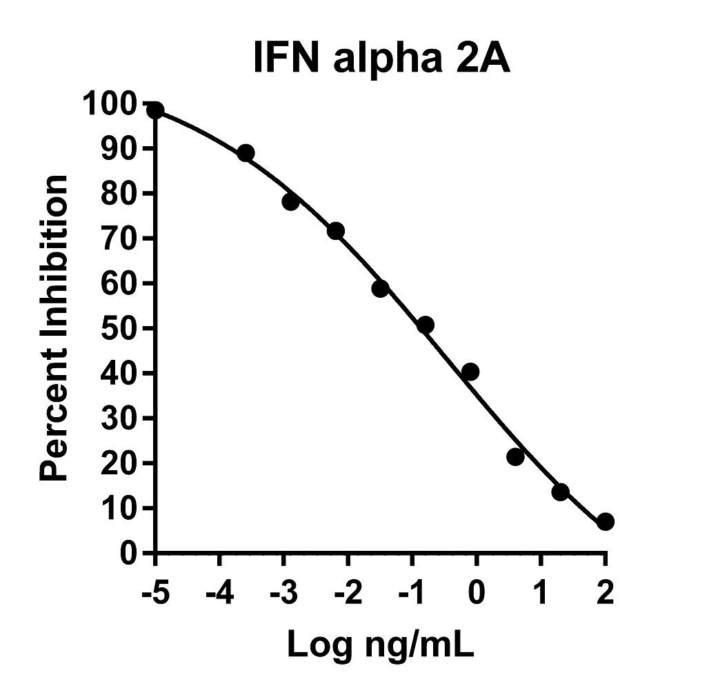 The activity was determined by the dose-dependent cytotoxicity of the human TF -1 cell line (human erythroleukemic indicator cell line) using the Promega CellTiter96® Aqueous Non-Radioactive Cell Proliferation Assay.