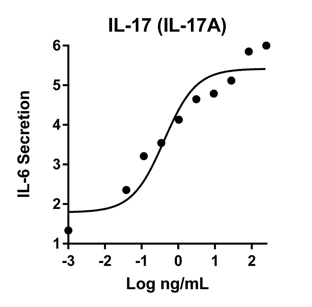 The activity was determined by the dose-dependent induction of IL-6 secretion from NHDF Adult fibroblasts using IL6 ELISA kit.