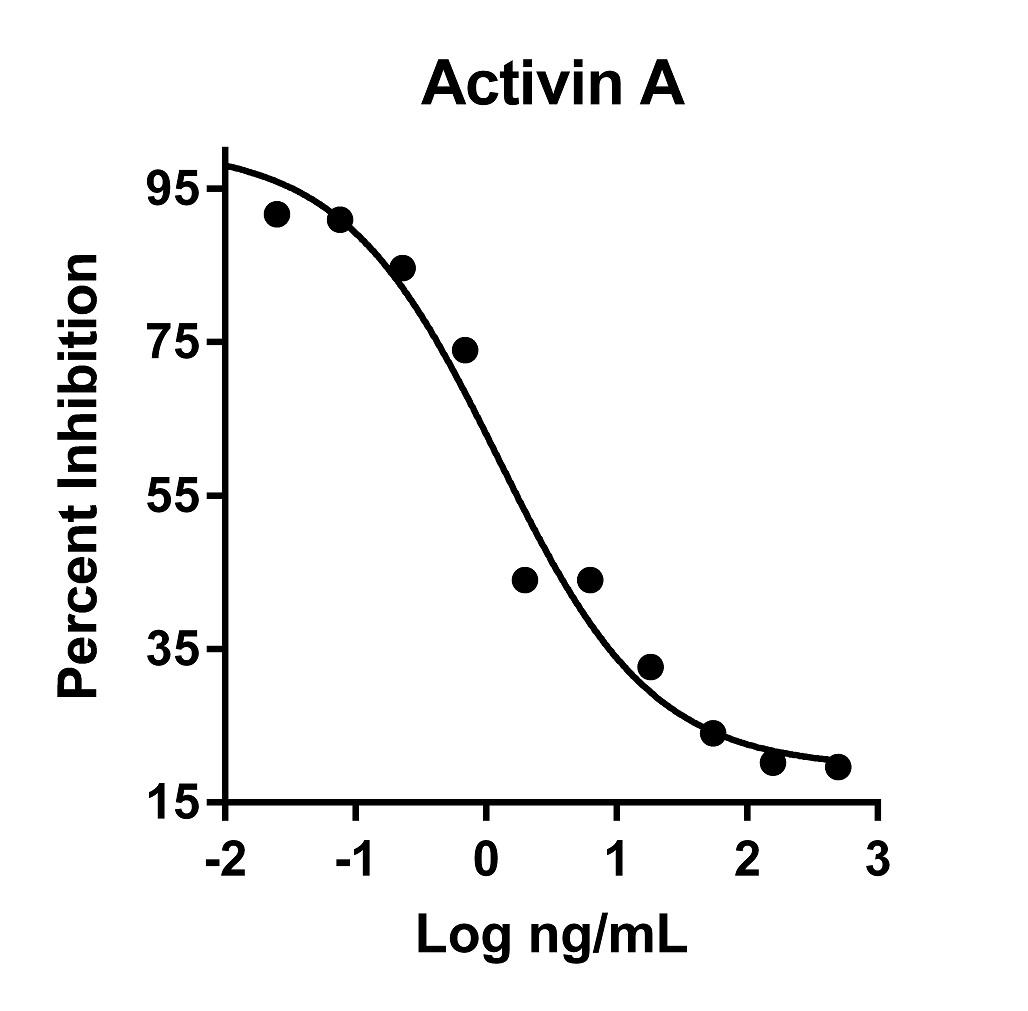 The activity was determined by the dose-dependent inhibition of proliferation of the MPC-11 cell line (mouse plasmocytoma cell line) using Promega CellTiter96? Aqueous Non-Radioactive Cell Proliferation Assay.