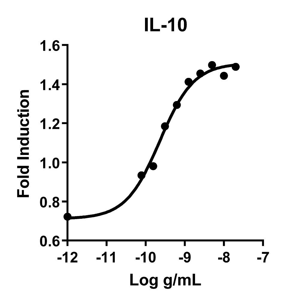 The activity was determined by the dose-dependent stimulation of the proliferation of MC/9 cells (mouse mast cell line) in the presence of 200 pg/mL IL-4 using the Promega CellTiter96® Aqueous Non-Radioactive Cell Proliferation Assay.