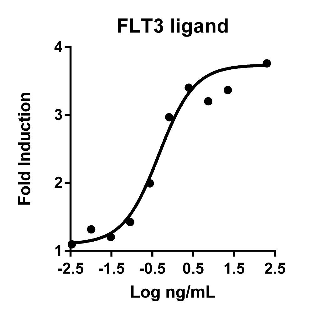 The activity was determined by the dose- dependent stimulation of the proliferation of the human acute myeloid leukemia cell line OCI-AML5 using Promega CellTiter96® Aqueous Non-Radioactive Cell Proliferation Assay.