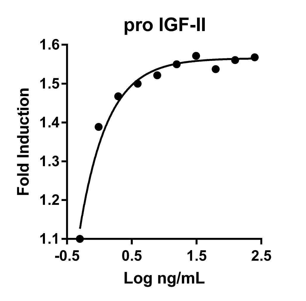The activity was determined by the dose-dependent stimulation of the proliferation of MCF-7 cells (human breast cancer cell line) using the Promega CellTiter96® Aqueous Non-Radioactive Cell Proliferation Assay.