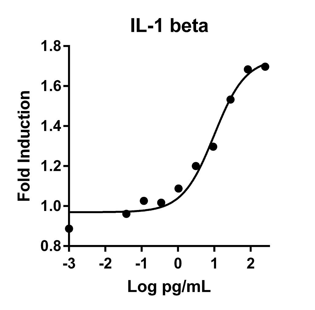 The activity was determined by the dose-dependent stimulation of the proliferation of mouse D10S cells using Promega CellTiter96® Aqueous Non-Radioactive Cell Proliferation Assay.