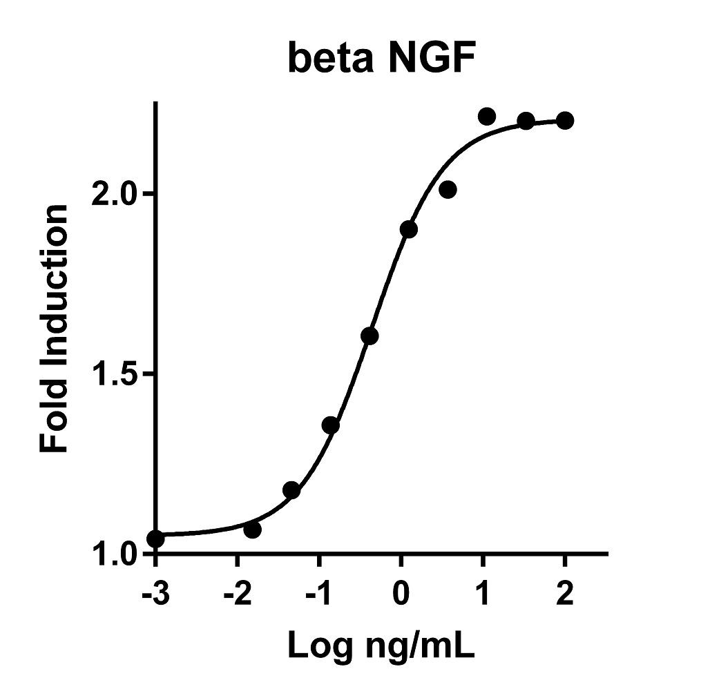 The activity was determined by the dose?dependent stimulation of the proliferation of human TF-1 cells (human erythroleukemic indicator cell line) using Promega CellTiter96® Aqueous Non-Radioactive Cell Proliferation Assay.