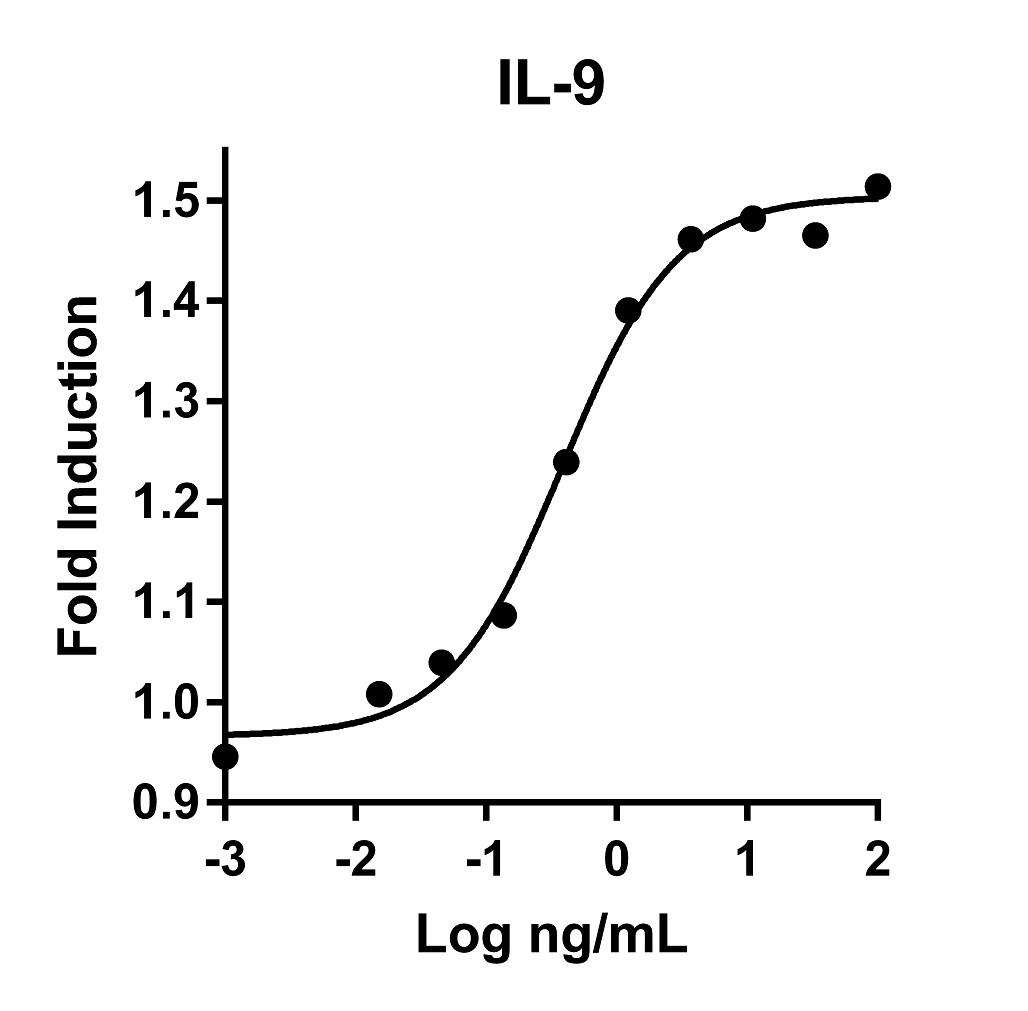 The activity was determined by the dose-dependent stimulation of the proliferation of human MO7e cells (human megakaryoblastic leukemia cell line) using Promega CellTiter96® Aqueous Non-Radioactive Cell Proliferation Assay.
