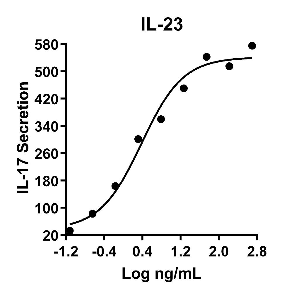 The activity was determined by the dose-dependent secretion of IL-17 in response to IL-23 using murine splenocytes using IL17 ELISA kit.