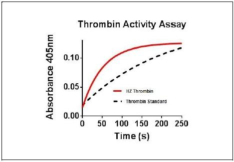 The activity of Thrombin and standard Thrombin (1nM) was measured by rates of formation of free chromophore monitored absorbance at 405 nm in the presence of 20 uM Spectrozyme PL (Sekisui Diagnostics, 251L) in the buffer of 5 mM Tris-Cl (pH 8.0), 0.1% PEG, and 200 mM NaCl at 25°C.
