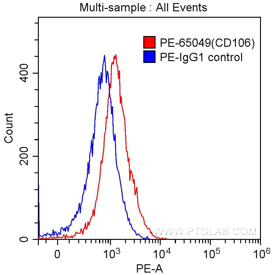1X10^6 TNF-α stimulated HUVEC cells were surface stained with 10 ul PE-Anti-Human CD106 (PE-65049, clone 1.G11B1) (red) or 10 ul  PE-mouse IgG1 isotype control (blue). Samples were not fixed.
