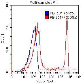 1X10^6 human peripheral blood lymphocytes were surface stained with 0.125 ug PE-anti-human CD8a (PE-65144, clone RPA-T8) (red) or 0.125 ug PE-mouse IgG1 isotype control (blue). Samples were not fixed.