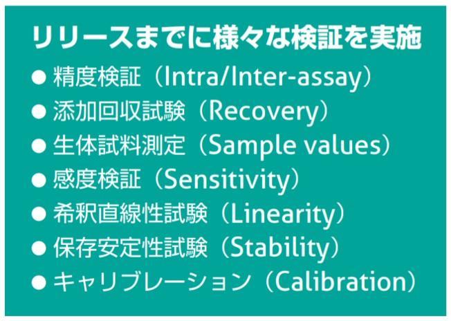 プロテインテックELISAキットの検証方法