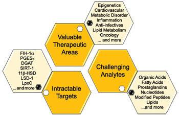 質量分析法を用いたラベルフリースクリーニングサービス