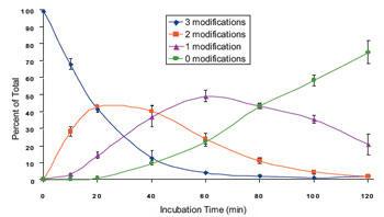 ペプチド基質から修飾除去した経時的結果