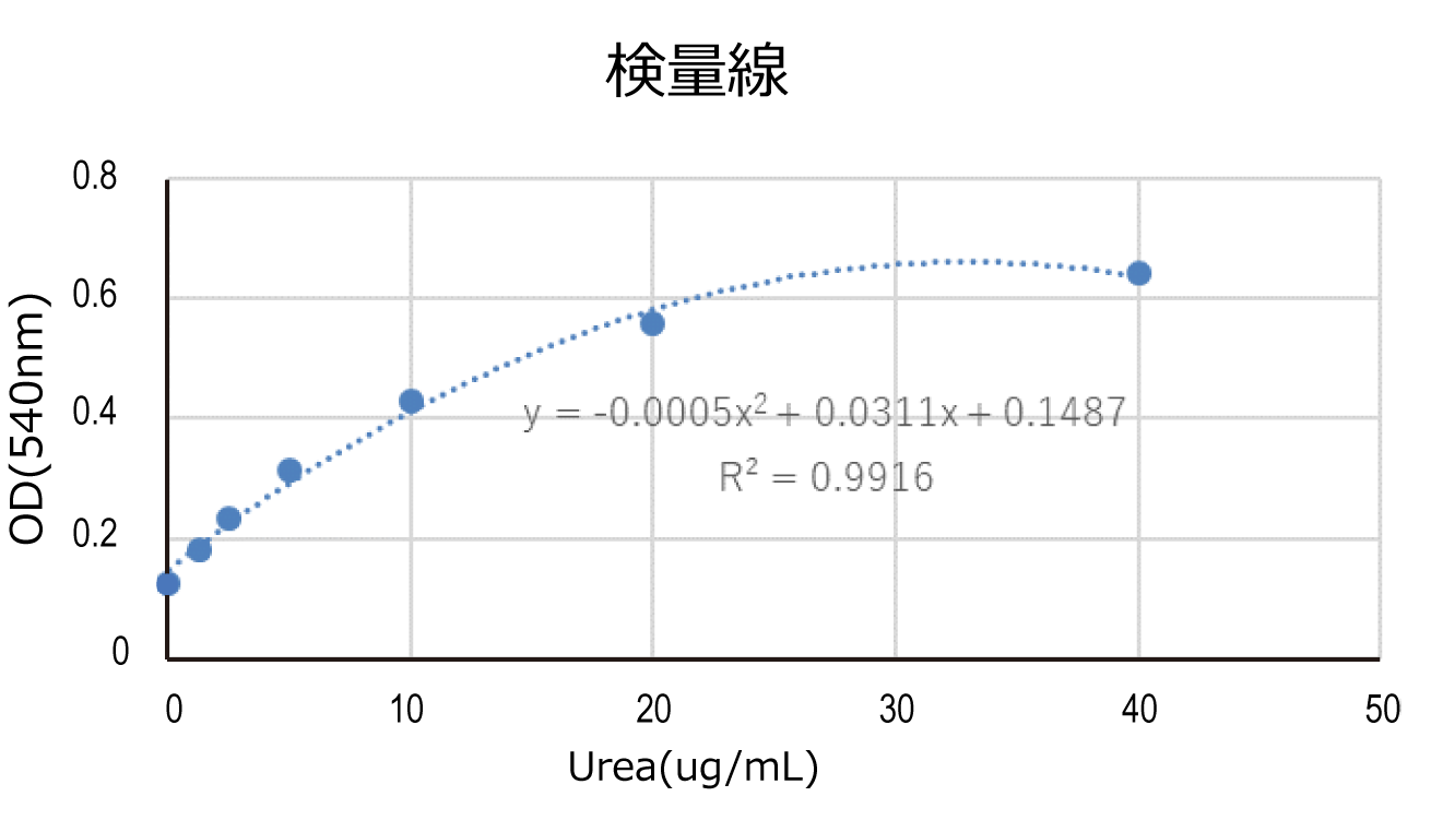 標準曲線(2次回帰曲線)
