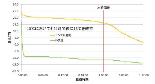 温度データ例 蓄熱材タイプ