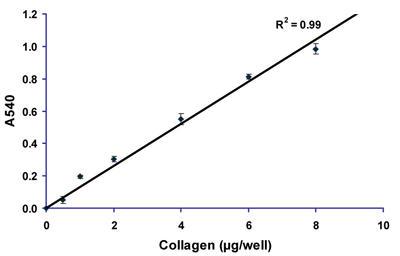 可溶性コラーゲン定量アッセイキット(Soluble collagen assay kit)のスタンダードカーブ