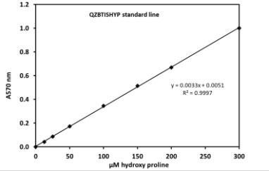 QuickZyme Sensitive Tissue Hydroxyproline アッセイキットのスタンダードカーブの例