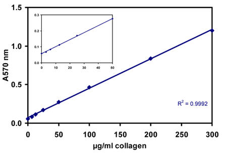 トータルコラーゲン定量アッセイキット(Total collagen assay kit)のスタンダードカーブ