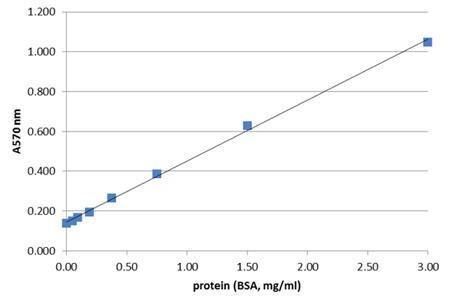 総タンパク質定量アッセイキット(Total protein assay kit)のスタンダードカーブ
