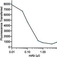 CETPモノクローナル中和抗体によるCETP活性の阻害
