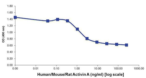 図2.アクチビンAによるMPC細胞増殖に対する毒性誘導