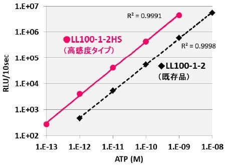 ATP濃度と発光量の比較量