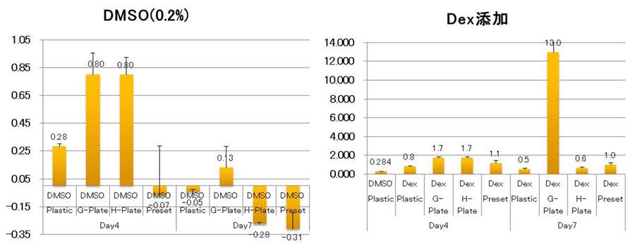 CYP3A活性測定