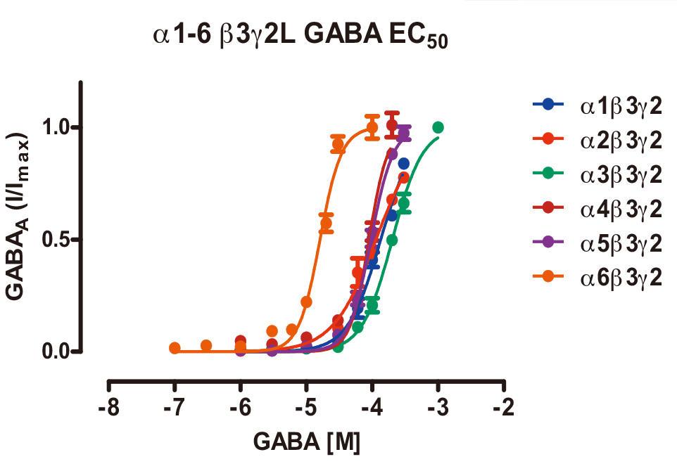 α1-α6(β3γ2)GABA<sub>A</sub>サブタイプ間のGABAのEC<sub>50</sub>比較