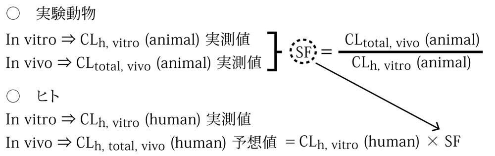 in vitro / in vivo スケーリングファクター法