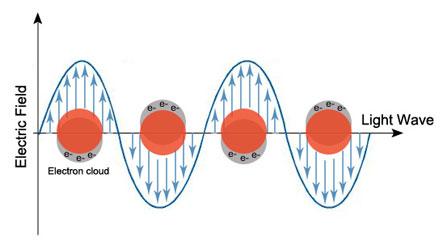 金ナノ粒子の局在表面プラズモン共鳴の原理