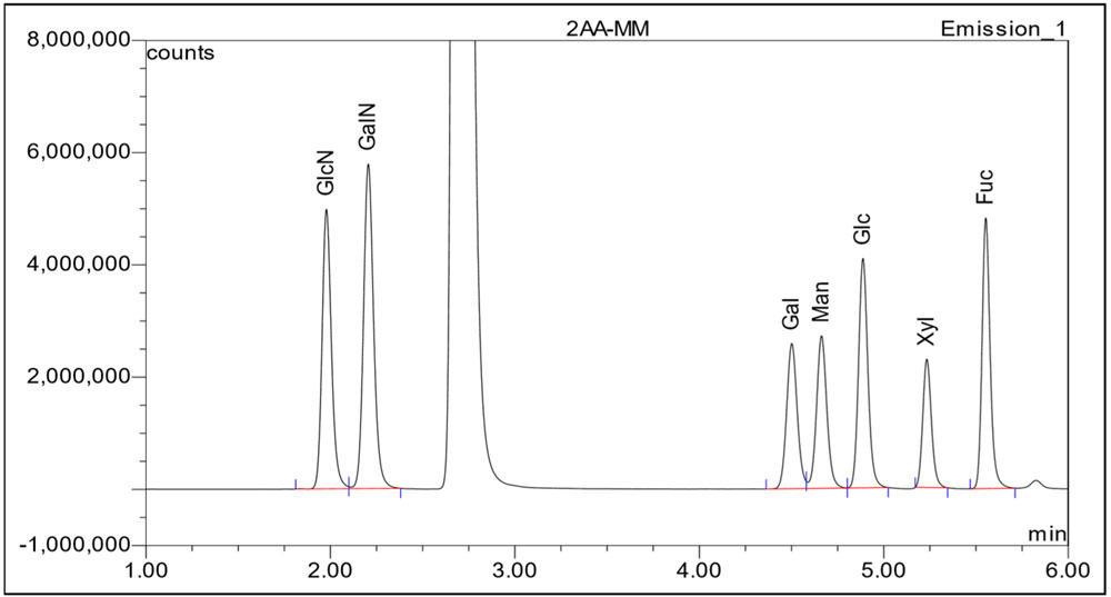 2AAでラベルしたスタンダード及びキシロースをuR2 UHPLCカラムを用いて分析