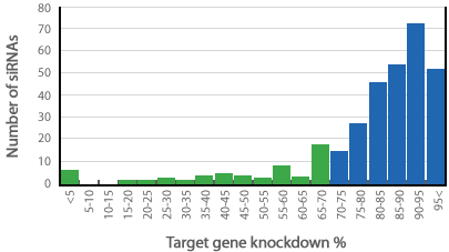 AccuTarget(TM)ゲノムワイドデザイン済みsiRNAによるノックダウン効果