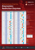 エンザイノミクス社 Performance Chart for Enzynomics Restriction Enzymes ポスター